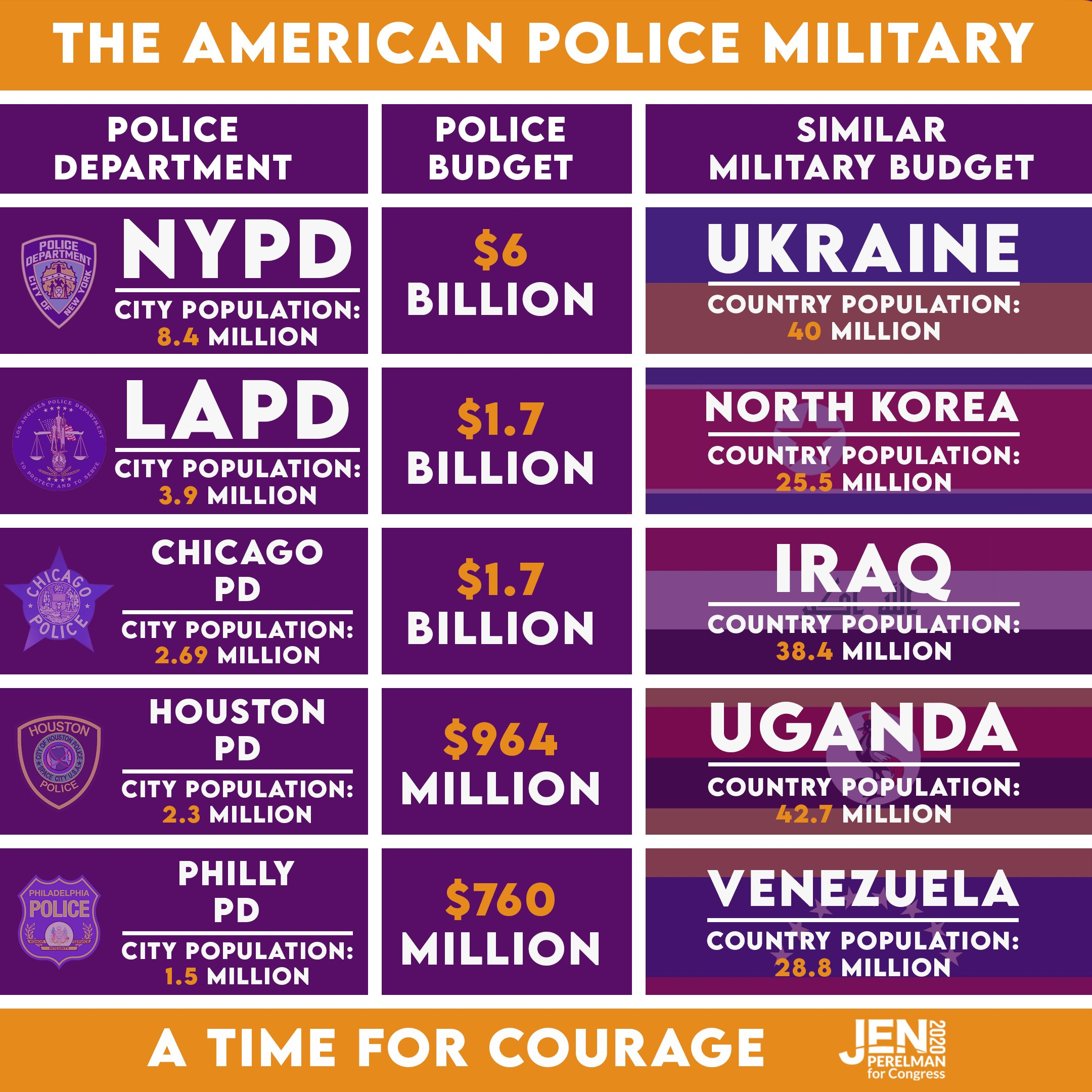equates city police budgets with military budgets of other countries
