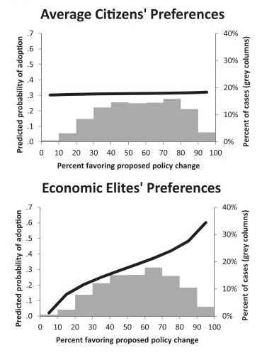 princeton graph of political influence by wealth